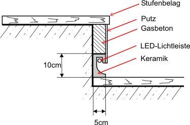 Treppenbeleuchtung Mit LED Lichtleisten Leutschacher